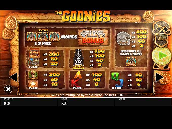 New The Goonies Movie Slot From Blueprint Gaming